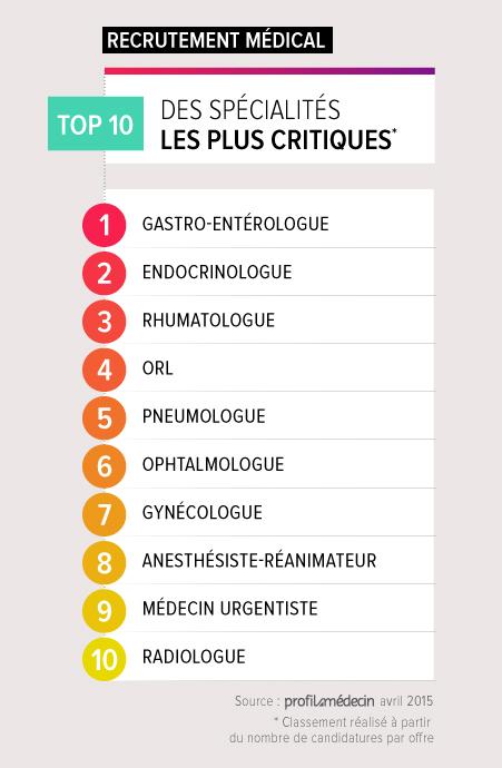 top 10 specialites critiques v4-01
