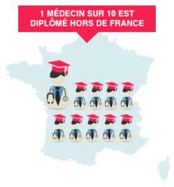 1 médecin sur 10 est diplômé hors de France