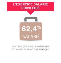 L'exercice salarié privilégié